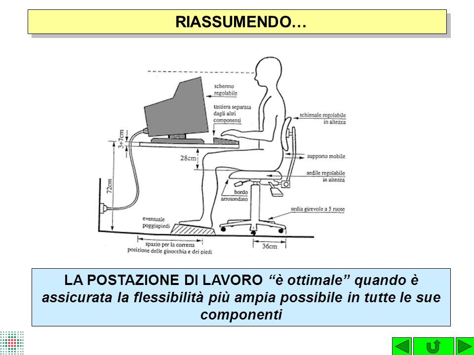 RIASSUMENDO… LA POSTAZIONE DI LAVORO è ottimale quando è assicurata la flessibilità più ampia possibile in tutte le sue componenti.