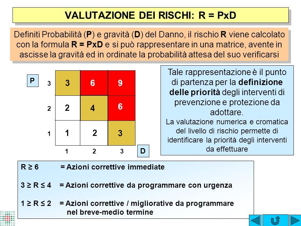 VALUTAZIONE DEI RISCHI: R = PxD