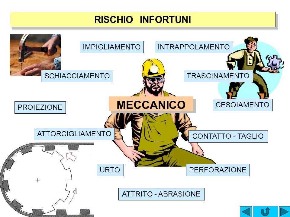 MECCANICO RISCHIO INFORTUNI IMPIGLIAMENTO INTRAPPOLAMENTO