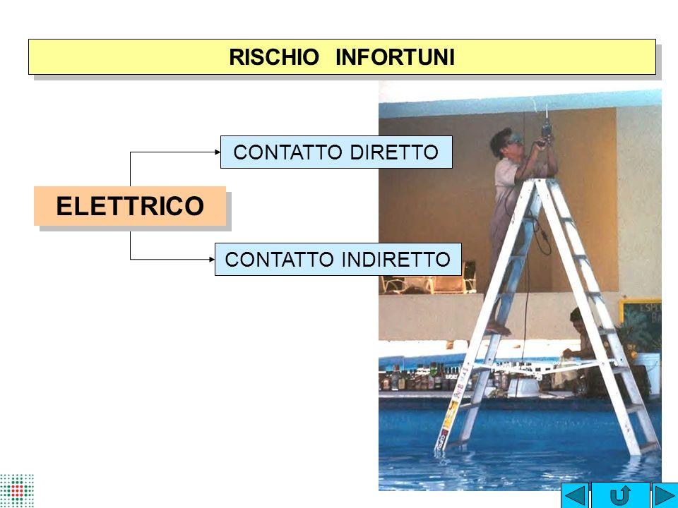RISCHIO INFORTUNI CONTATTO DIRETTO ELETTRICO CONTATTO INDIRETTO