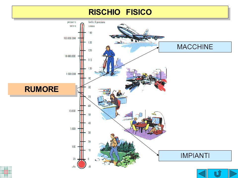 RISCHIO FISICO MACCHINE RUMORE IMPIANTI
