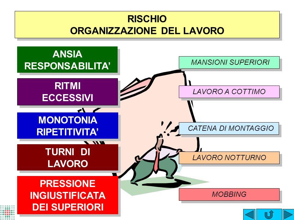 RISCHIO ORGANIZZAZIONE DEL LAVORO