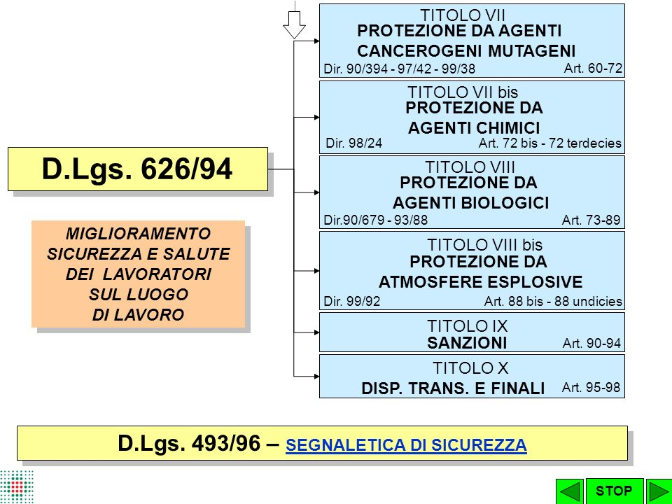 D.Lgs. 626/94 D.Lgs. 493/96 – SEGNALETICA DI SICUREZZA TITOLO VII
