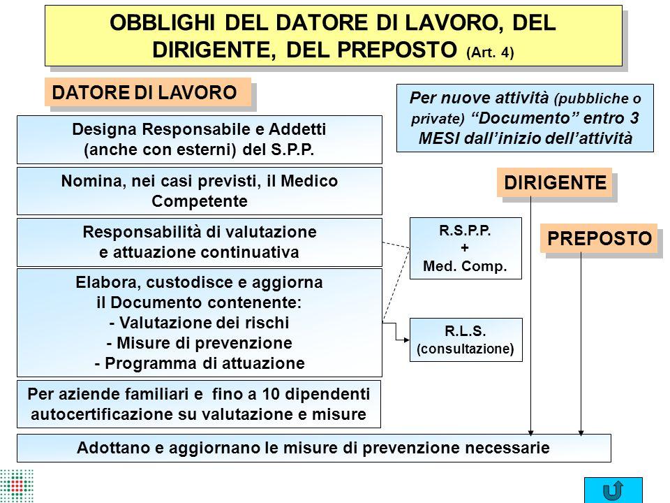 OBBLIGHI DEL DATORE DI LAVORO, DEL DIRIGENTE, DEL PREPOSTO (Art. 4)