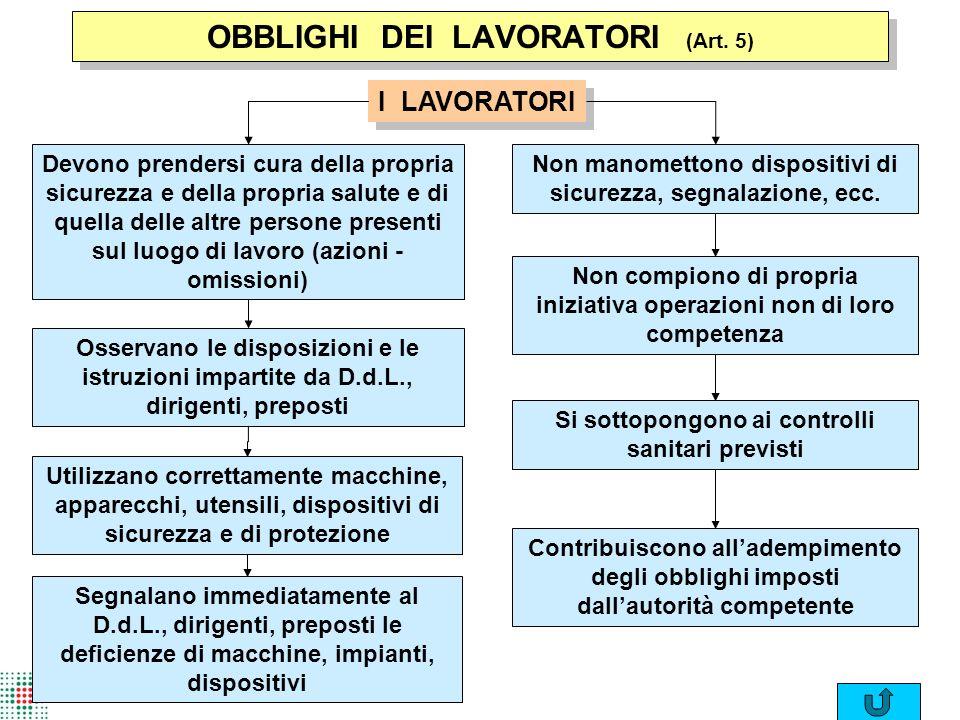 OBBLIGHI DEI LAVORATORI (Art. 5)