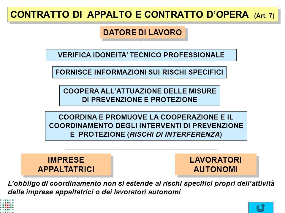 CONTRATTO DI APPALTO E CONTRATTO D'OPERA (Art. 7)