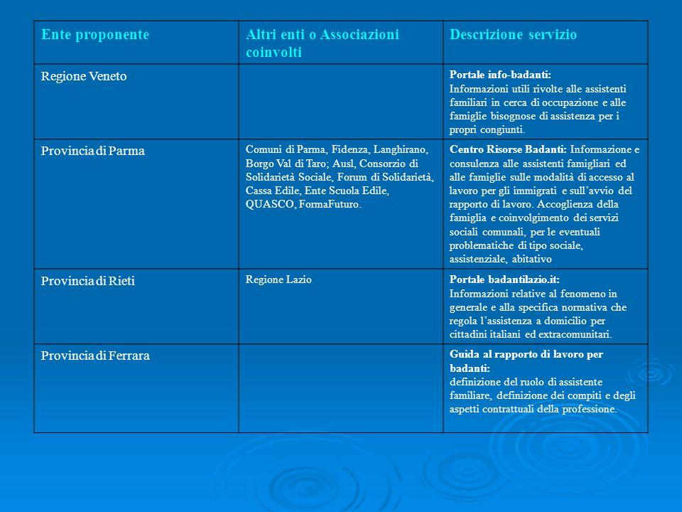 Altri enti o Associazioni coinvolti Descrizione servizio