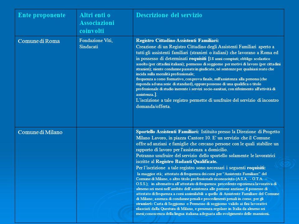 Schema riassuntivo buone prassi nel settore lavoro di cura for Questura di milano per permesso di soggiorno