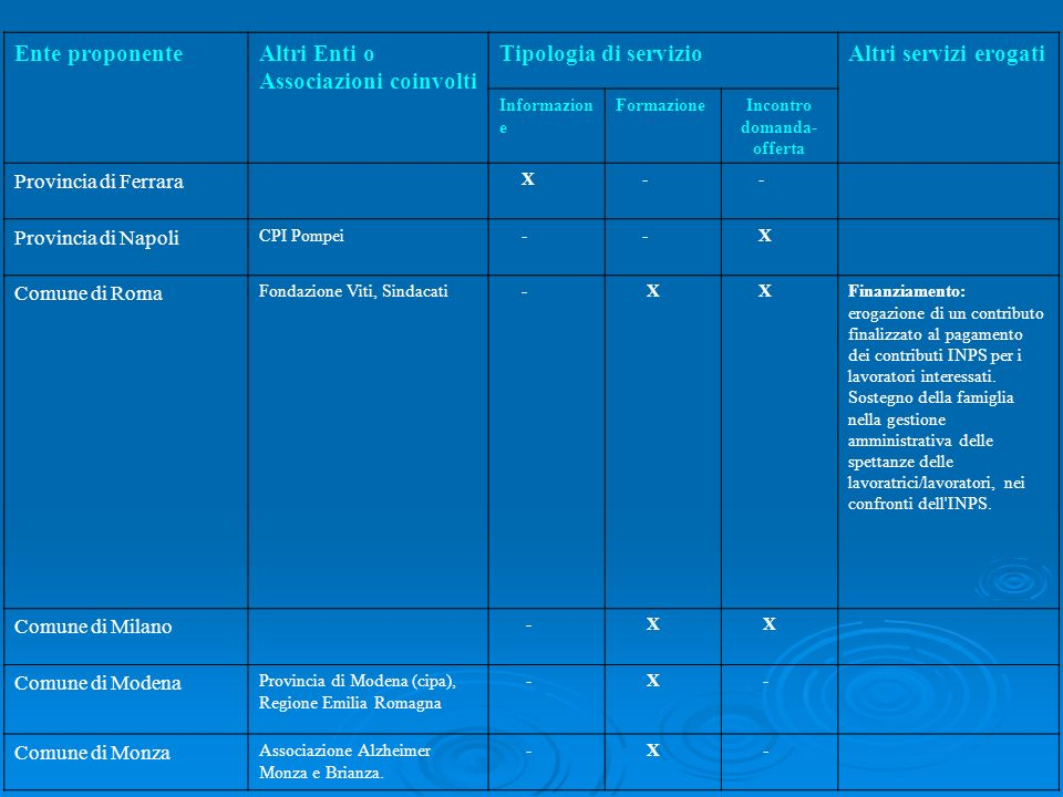 Altri Enti o Associazioni coinvolti Tipologia di servizio