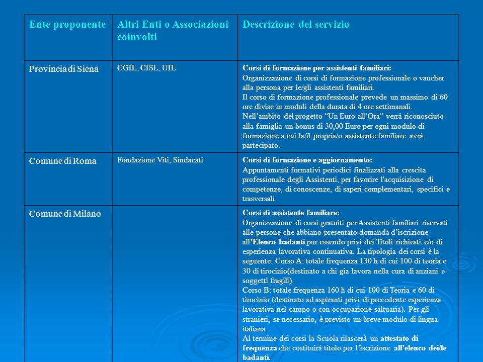 Altri Enti o Associazioni coinvolti Descrizione del servizio