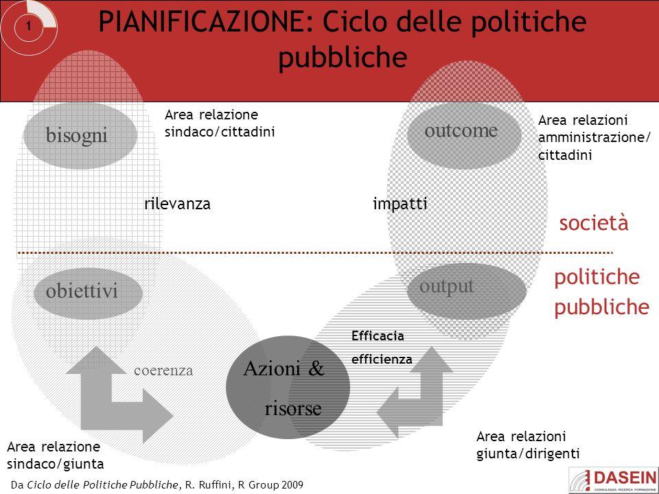 PIANIFICAZIONE: Ciclo delle politiche pubbliche