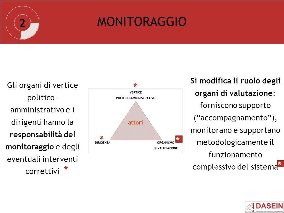 MONITORAGGIO 2. Si modifica il ruolo degli organi di valutazione: forniscono supporto ( accompagnamento ),