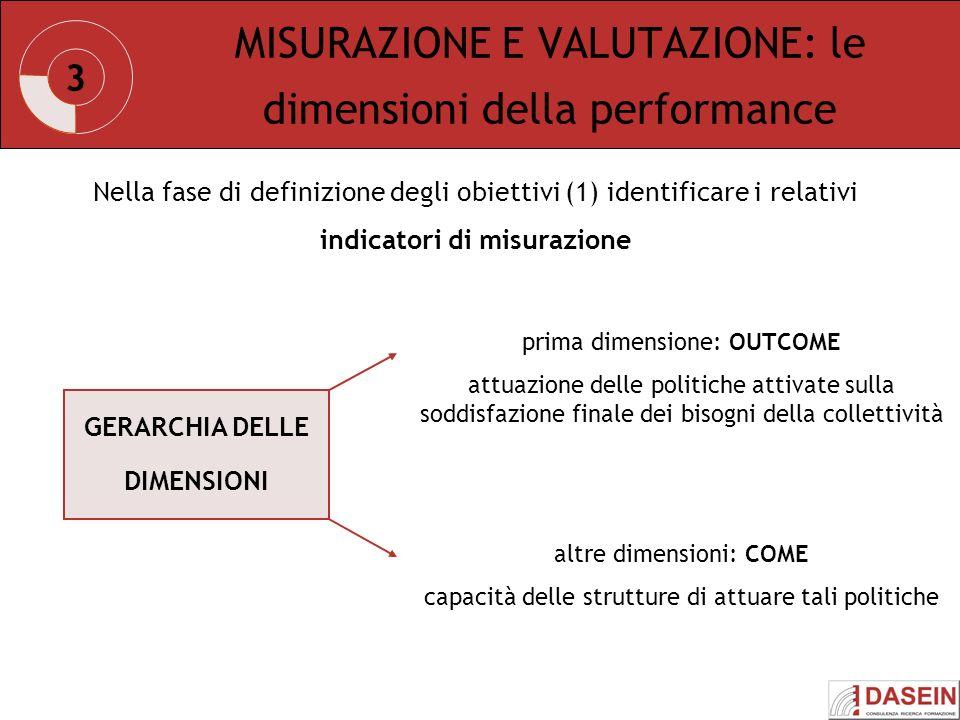 MISURAZIONE E VALUTAZIONE: le dimensioni della performance