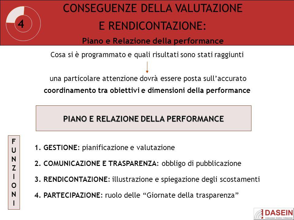 CONSEGUENZE DELLA VALUTAZIONE E RENDICONTAZIONE: Piano e Relazione della performance