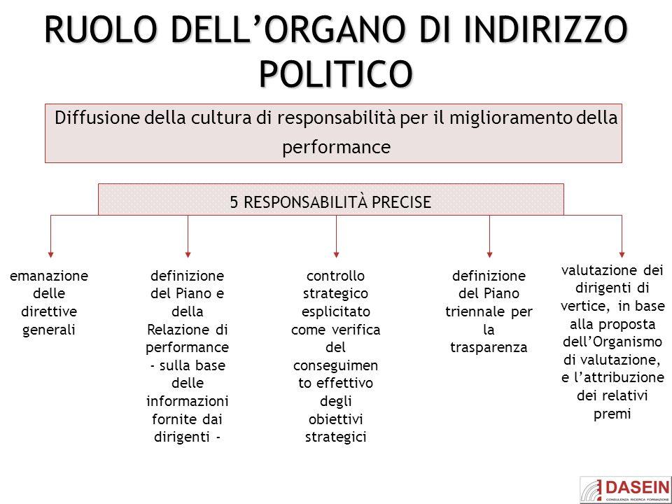 RUOLO DELL'ORGANO DI INDIRIZZO POLITICO