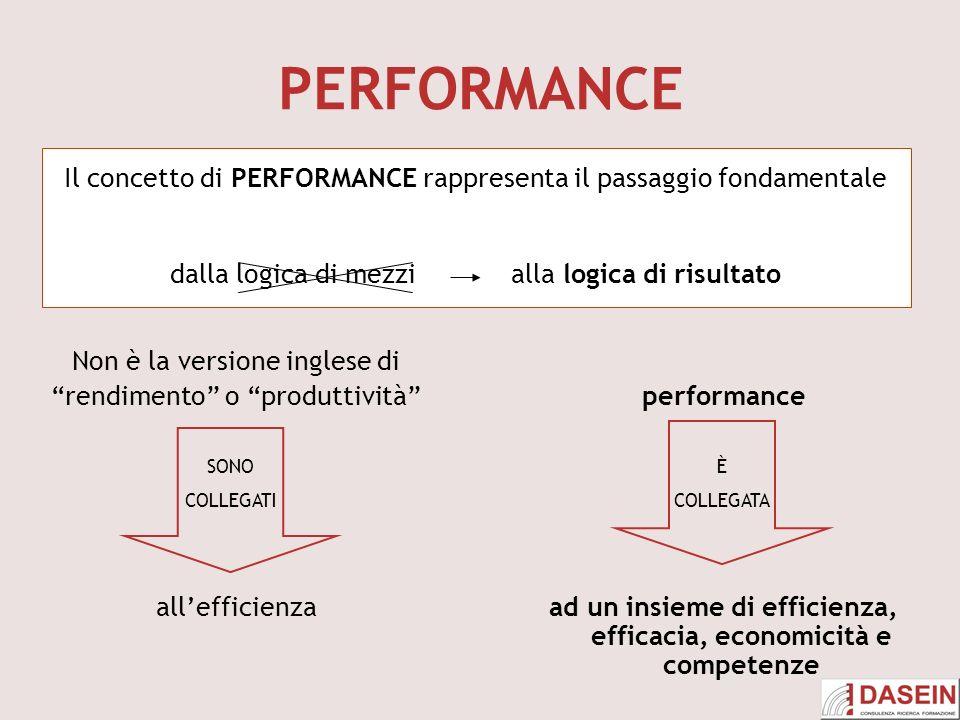 PERFORMANCE Il concetto di PERFORMANCE rappresenta il passaggio fondamentale. dalla logica di mezzi alla logica di risultato.