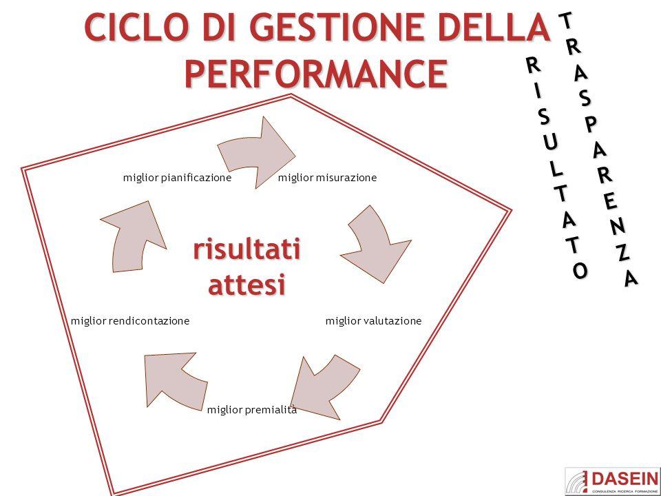 CICLO DI GESTIONE DELLA PERFORMANCE