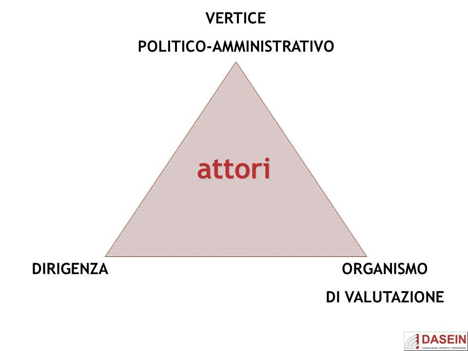 POLITICO-AMMINISTRATIVO
