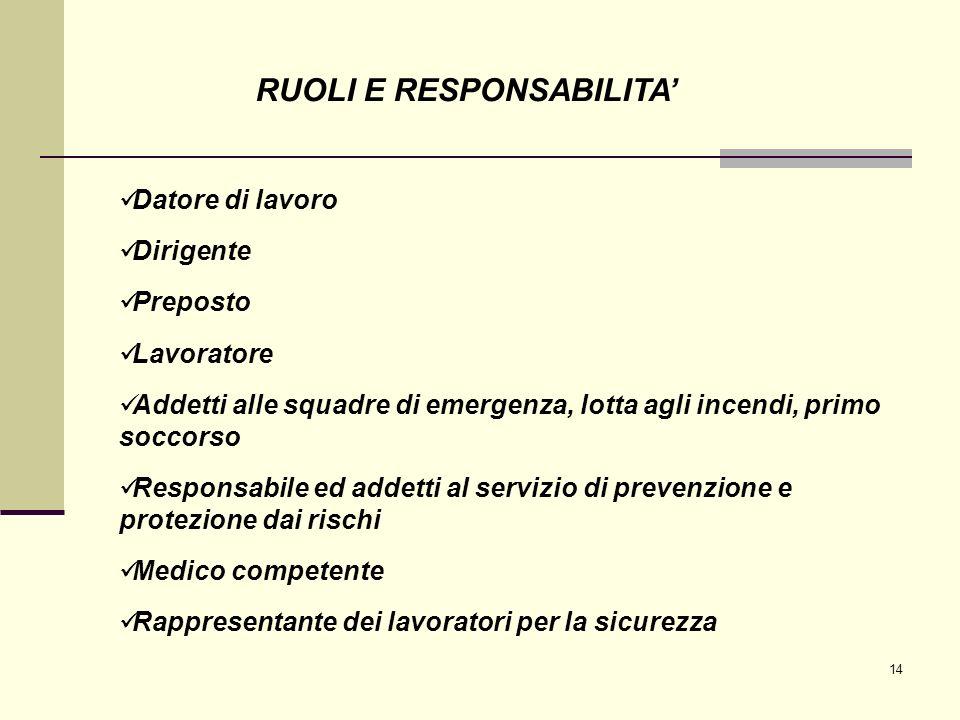 RUOLI E RESPONSABILITA'