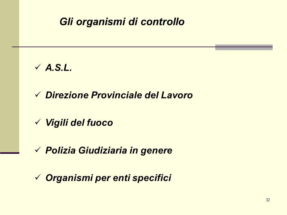 Gli organismi di controllo