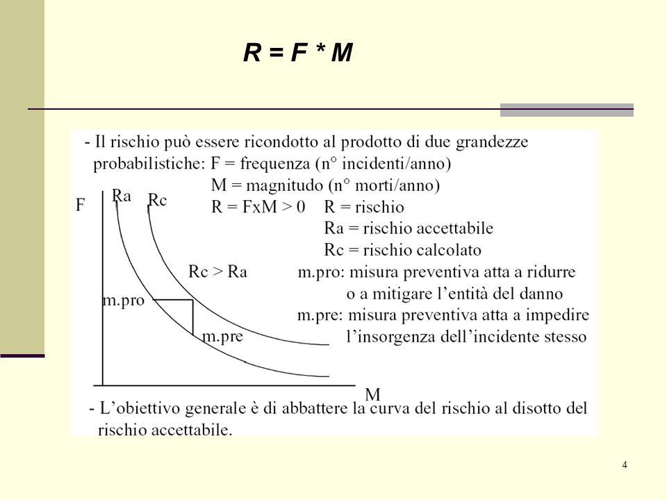 R = F * M