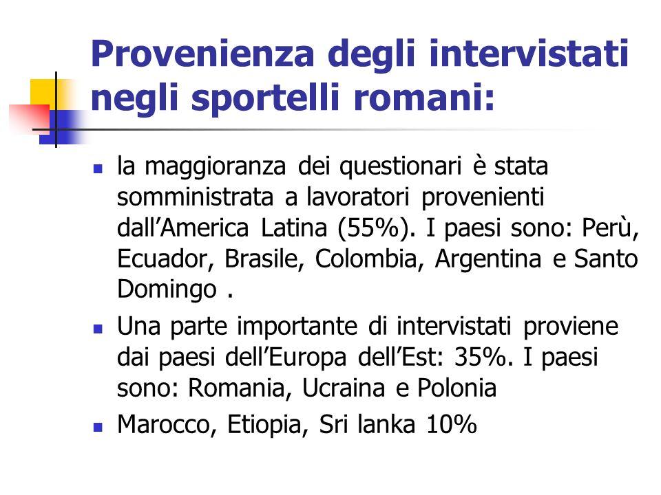 Provenienza degli intervistati negli sportelli romani:
