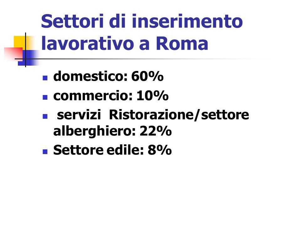 Settori di inserimento lavorativo a Roma