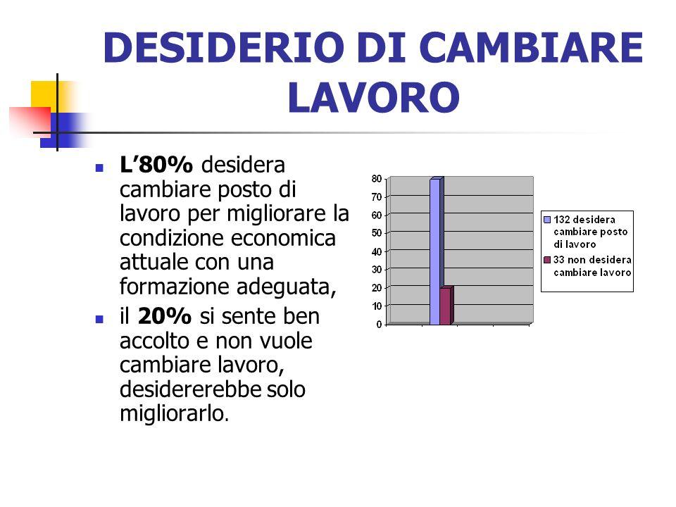 DESIDERIO DI CAMBIARE LAVORO