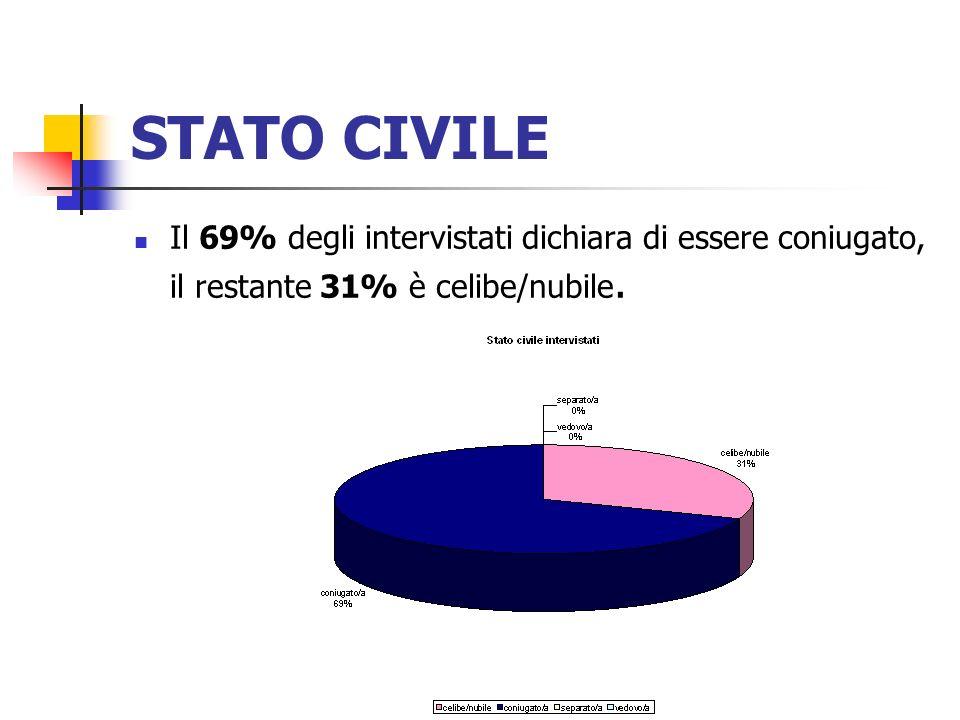 STATO CIVILE Il 69% degli intervistati dichiara di essere coniugato, il restante 31% è celibe/nubile.