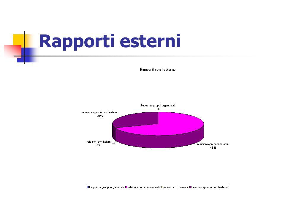 Rapporti esterni