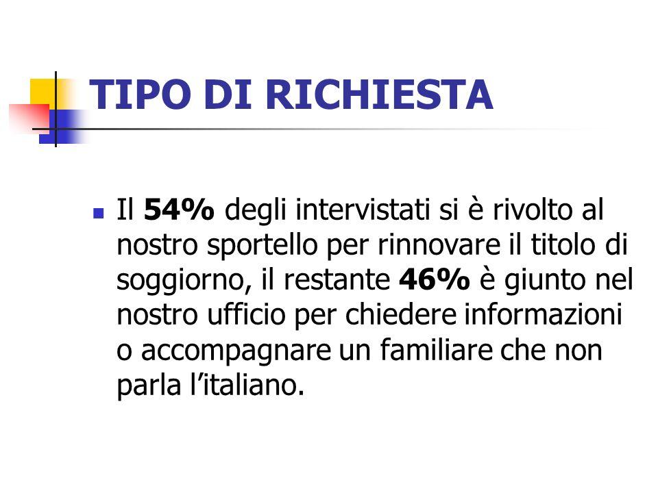 TIPO DI RICHIESTA
