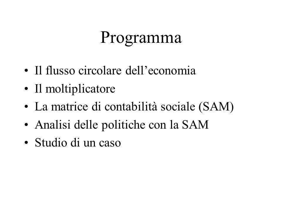 Programma Il flusso circolare dell'economia Il moltiplicatore