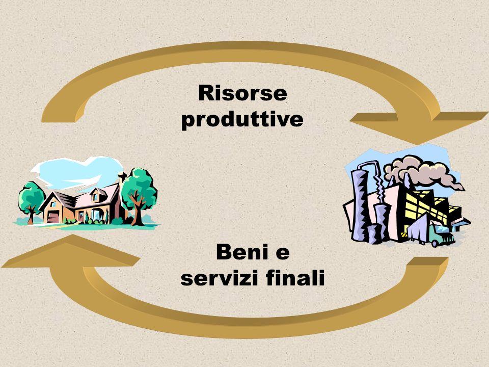 Risorse produttive Beni e servizi finali