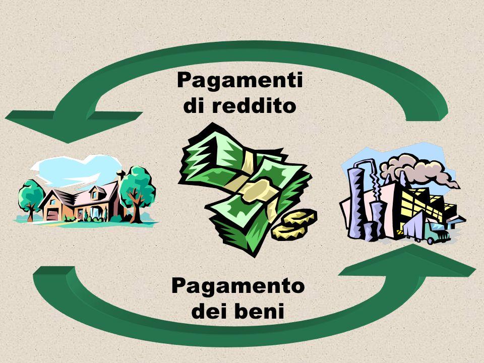 Pagamenti di reddito Pagamento dei beni