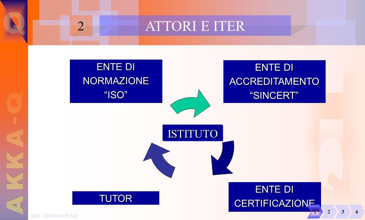 Q ATTORI E ITER H Q Q - A K K A 2 ENTE DI ENTE DI NORMAZIONE