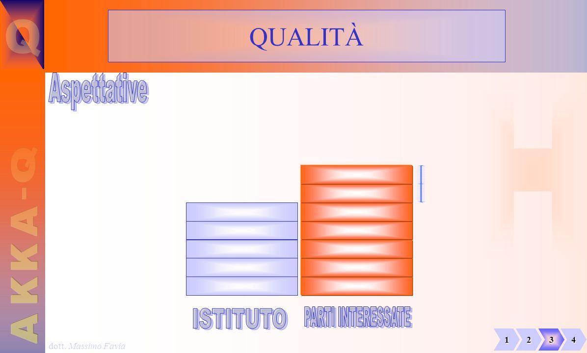 QUALITÀ Q Aspettative H Q - A K K PARTI INTERESSATE ISTITUTO A 1 2 3 4