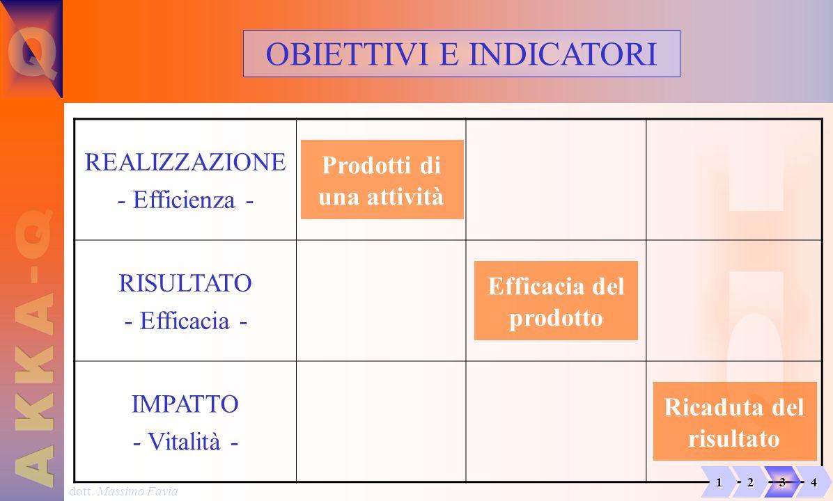 Prodotti di una attività Efficacia del prodotto Ricaduta del risultato