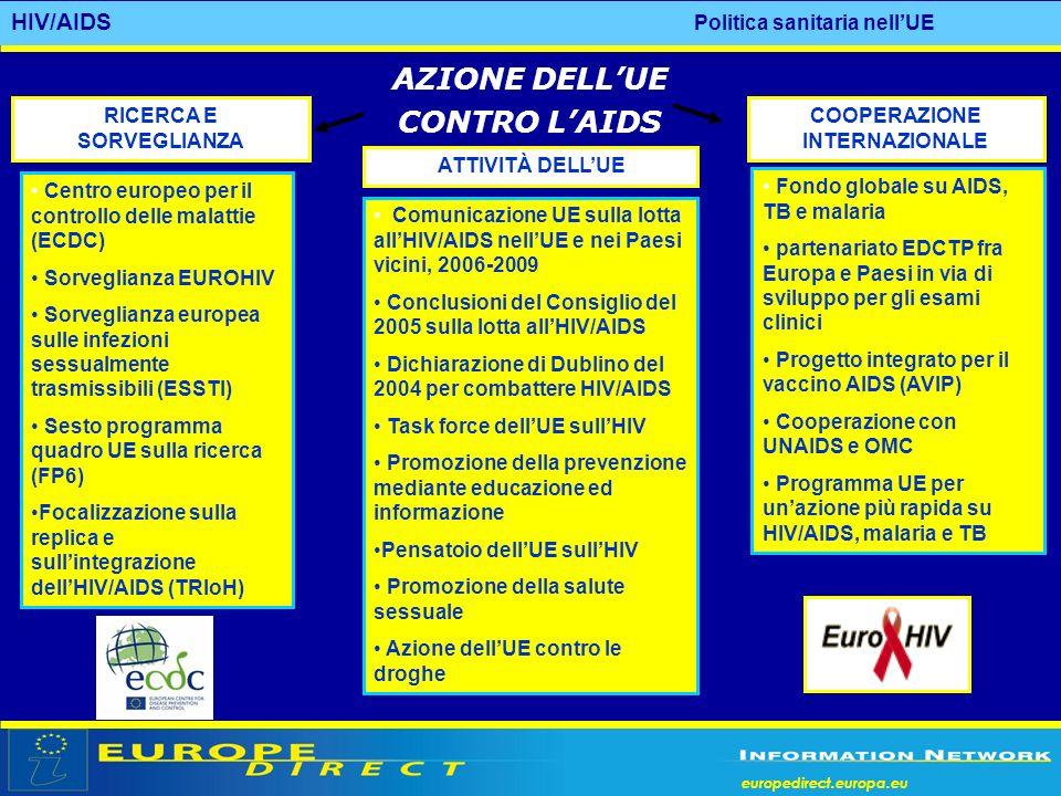 AZIONE DELL'UE CONTRO L'AIDS