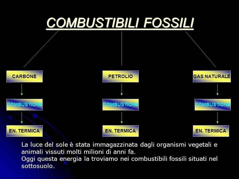 COMBUSTIBILI FOSSILI CARBONE. PETROLIO. GAS NATURALE. COMBUSTIONE. COMBUSTIONE. COMBUSTIONE. EN. TERMICA.