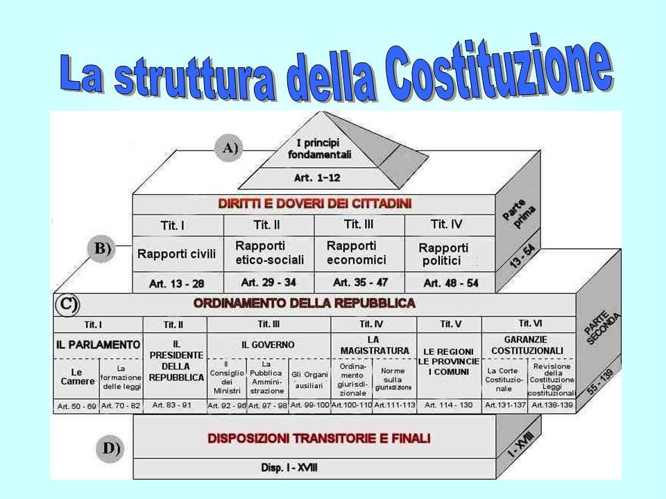 La struttura della Costituzione