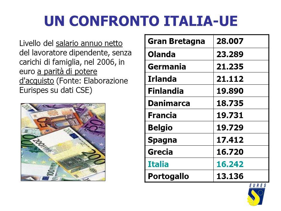 UN CONFRONTO ITALIA-UE