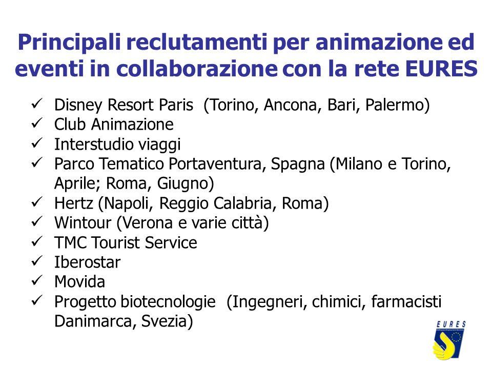 Principali reclutamenti per animazione ed eventi in collaborazione con la rete EURES