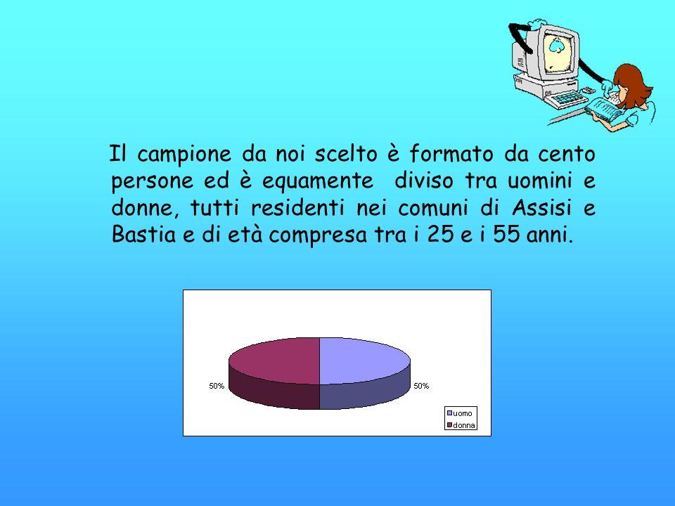 Il campione da noi scelto è formato da cento persone ed è equamente diviso tra uomini e donne, tutti residenti nei comuni di Assisi e Bastia e di età compresa tra i 25 e i 55 anni.