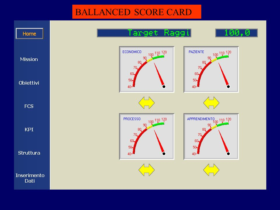 BALLANCED SCORE CARD