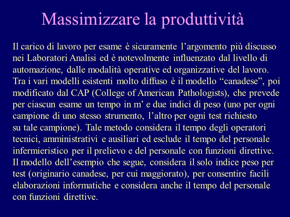 Massimizzare la produttività