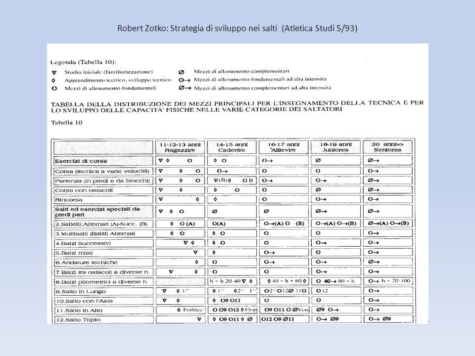 Robert Zotko: Strategia di sviluppo nei salti (Atletica Studi 5/93)