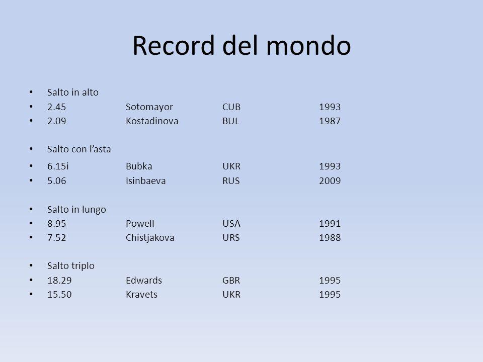 Record del mondo Salto in alto 2.45 Sotomayor CUB 1993
