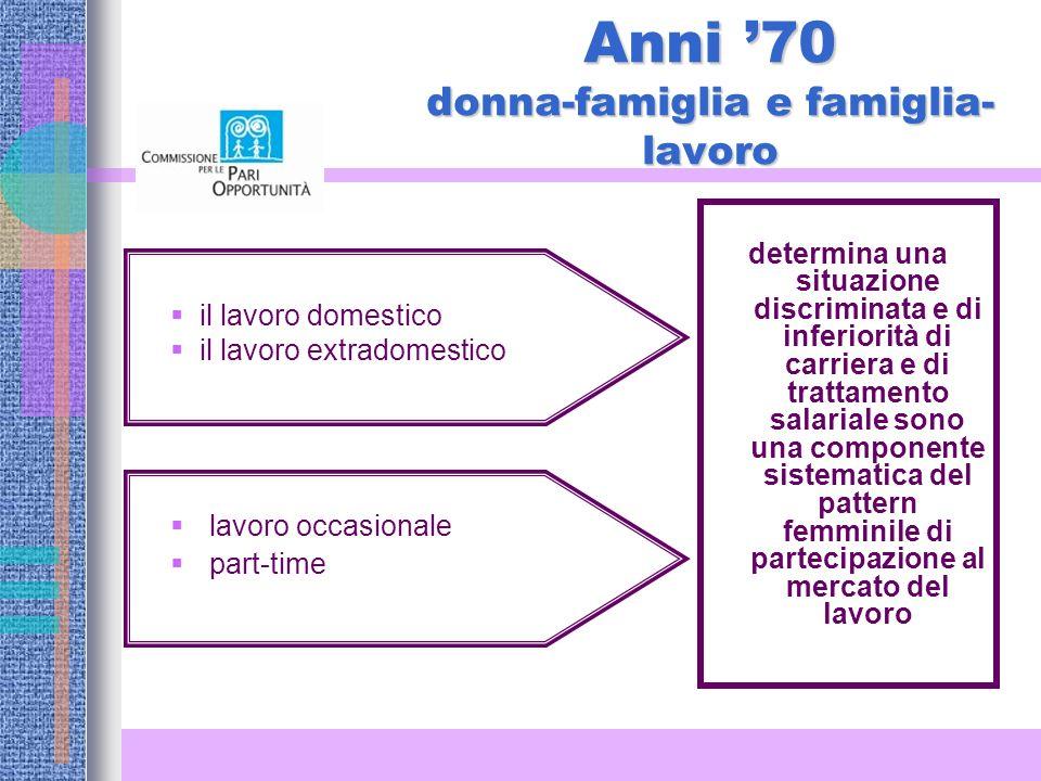 Anni '70 donna-famiglia e famiglia-lavoro