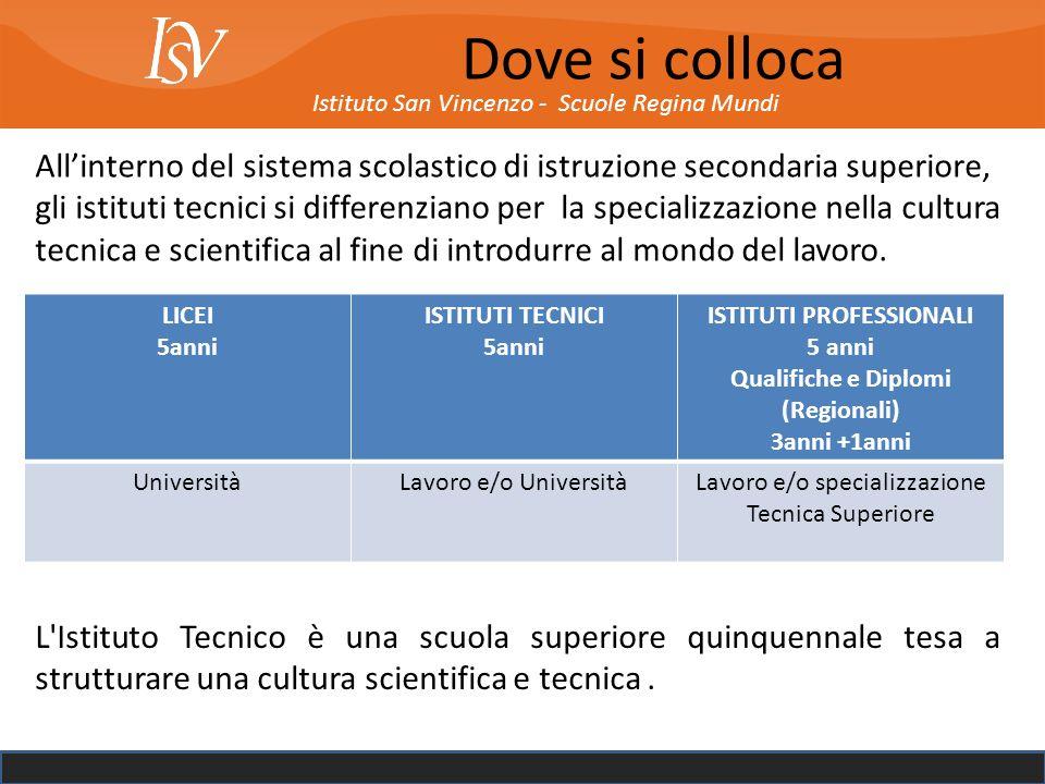 ISTITUTI PROFESSIONALI Qualifiche e Diplomi (Regionali)