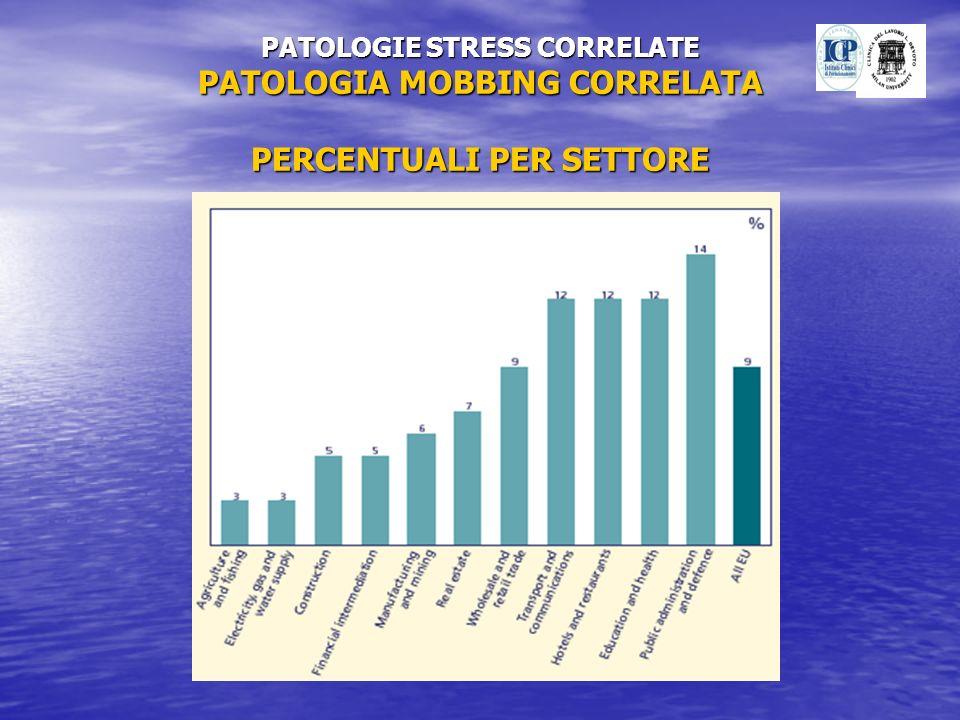 PATOLOGIE STRESS CORRELATE PATOLOGIA MOBBING CORRELATA PERCENTUALI PER SETTORE